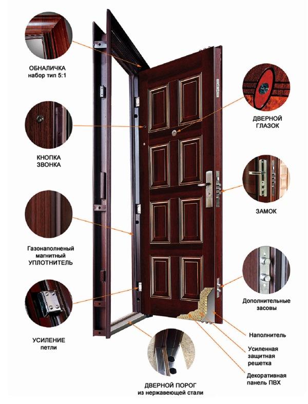 установка входной двери своими руками 4