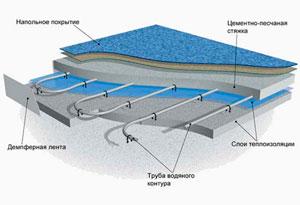 Как сделать теплый пол водяной от газового котла в доме